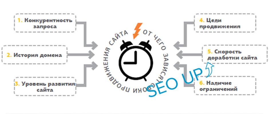 От чего зависят сроки продвижения сайта