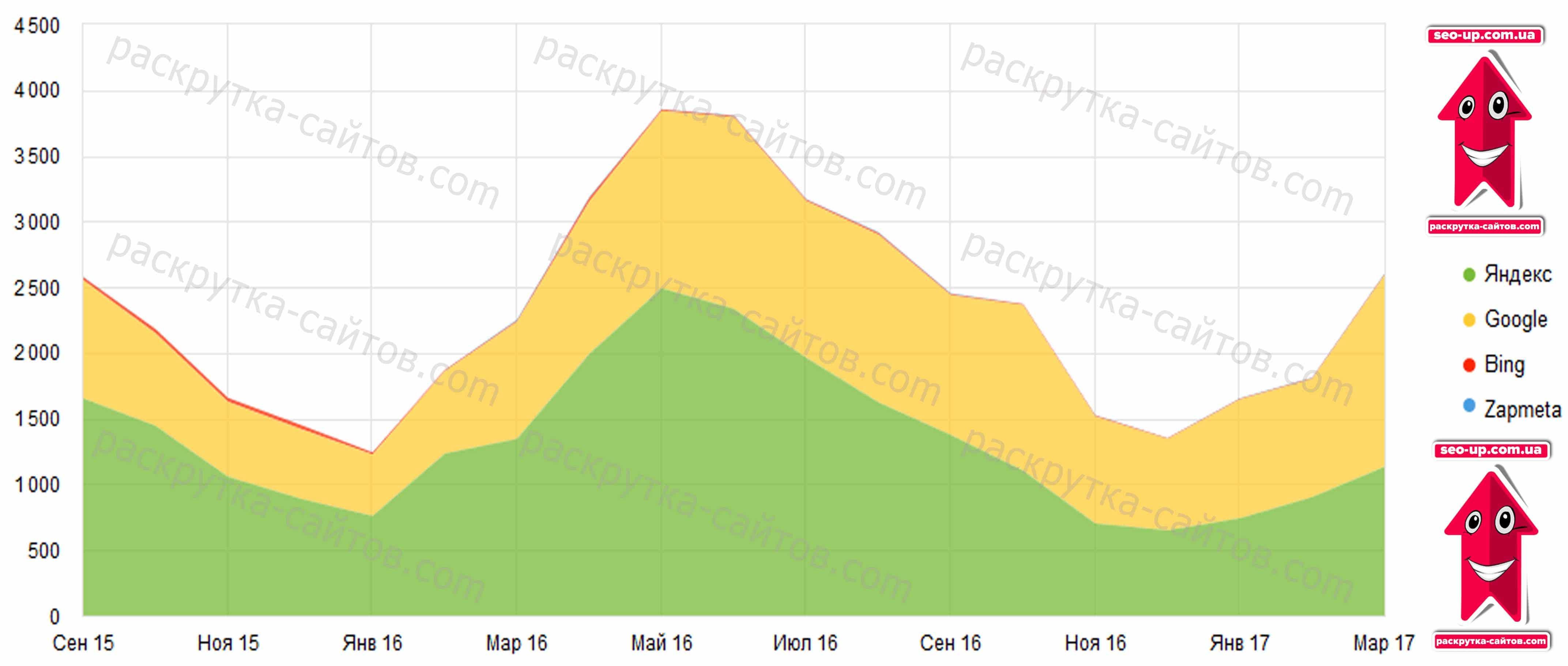 роста и спада посещаемости из поисковых систем по данным Яндекса и Google