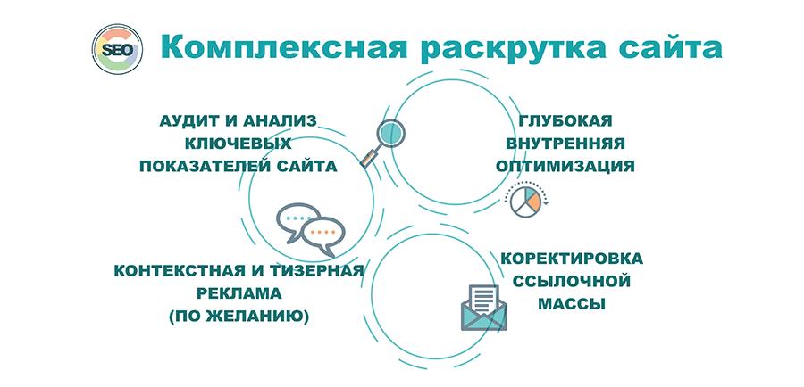 Комплексна розкрутка сайту