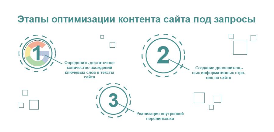 Этапы оптимизации контента сайта под запросы