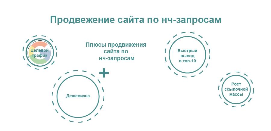 Нч запросы для продвижение сайта вывод в топ google Старопетровский проезд