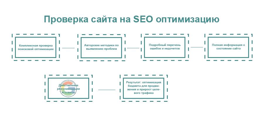 Проверка сайта на SEO оптимизацию