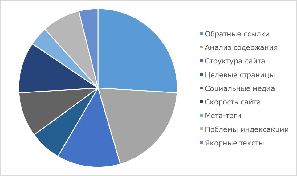 Анализ аудита сайта
