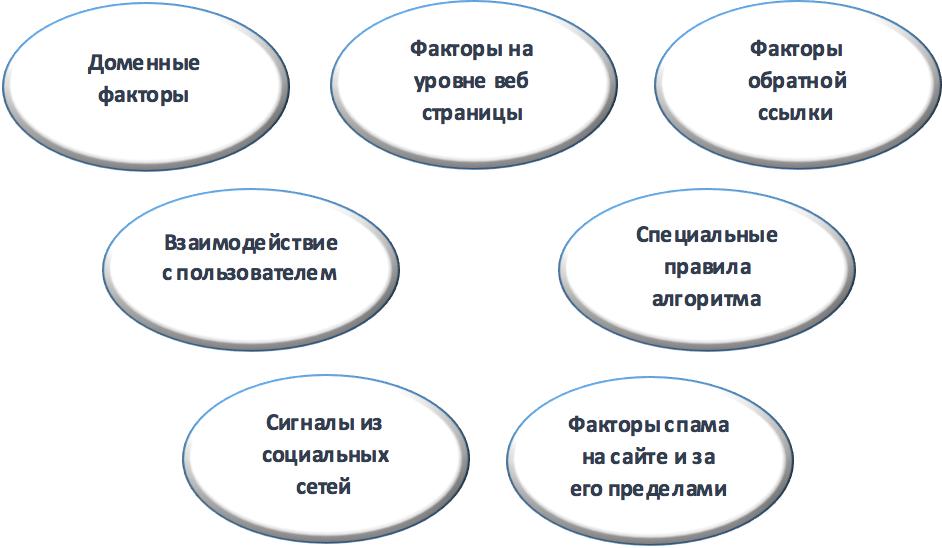 Google продвижение структура
