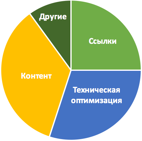Пошукова оптимізація і просування сайтів в Інтернеті