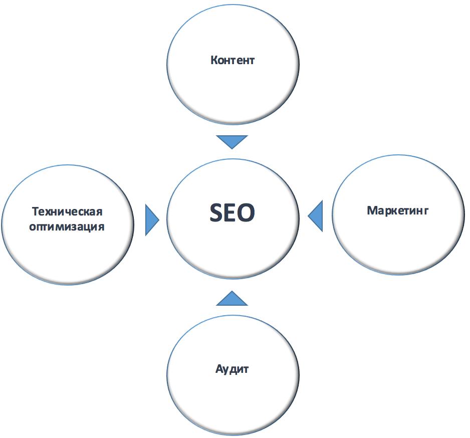 Поисковая оптимизация сайта аудит