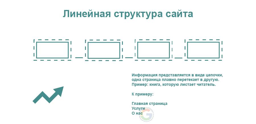 Линейная структура сайта