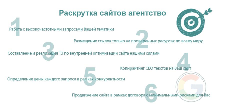 Раскрутка сайтов агентство