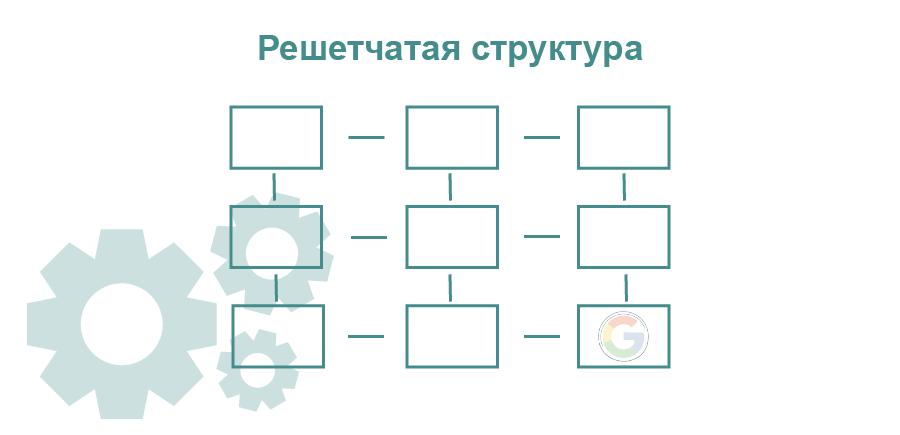 Решеточная структура сайта